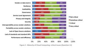 cloud table ETSI